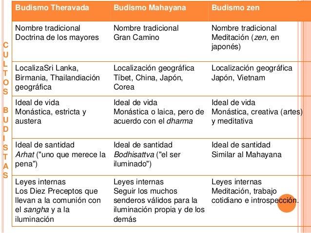 Budismo - Mandamientos del budismo ...