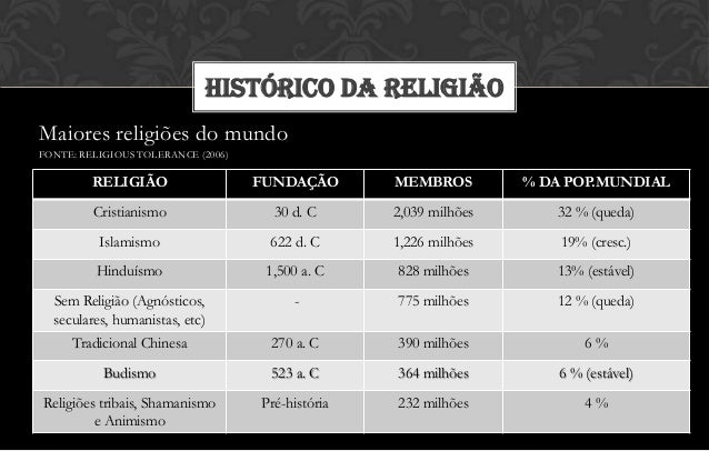 HISTÓRICO DA RELIGIÃOMaiores religiões do mundoFONTE: RELIGIOUS TOLERANCE (2006)         RELIGIÃO                   FUNDAÇ...