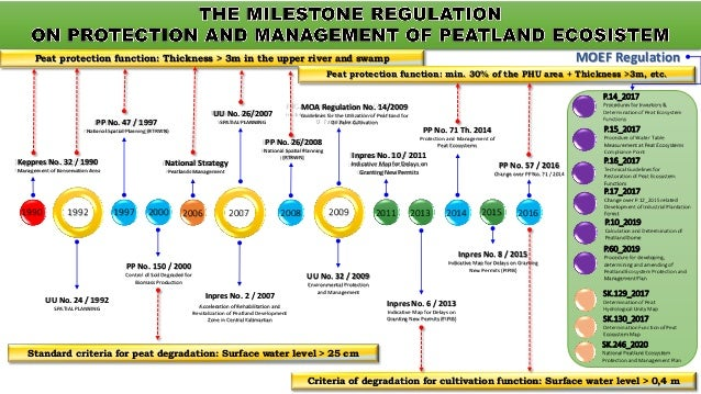 Indonesia regulation on peatland ecosystem: criteria, indicators, and monitoring system Slide 3