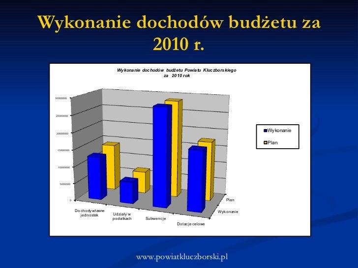 Wykonanie dochodów budżetu za 2010 r. www.powiatkluczborski.pl