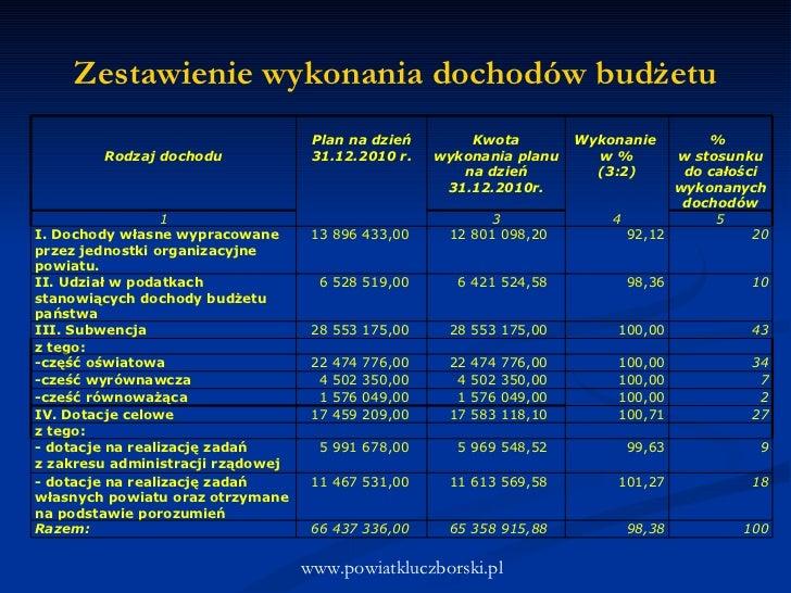 Zestawienie wykonania dochodów budżetu www.powiatkluczborski.pl Rodzaj dochodu  Plan na dzień 31.12.2010   r. Kwota wykon...