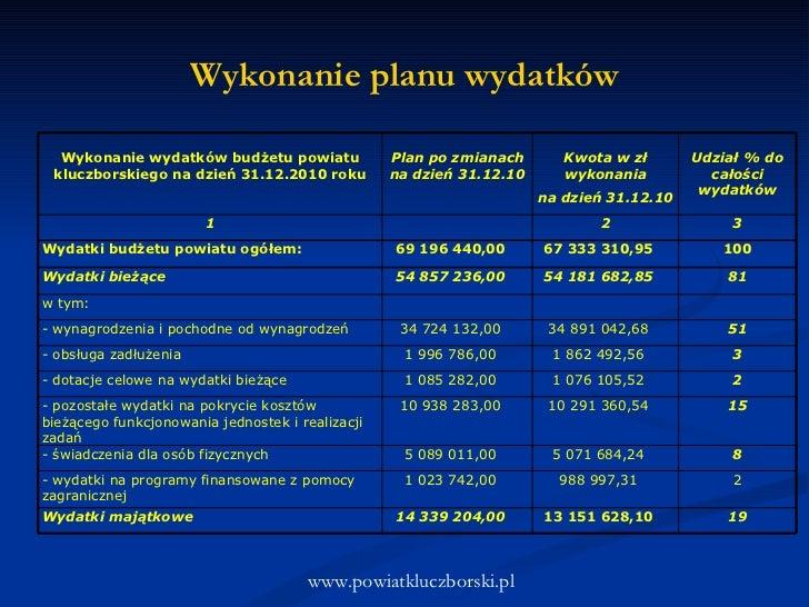 Wykonanie planu wydatków www.powiatkluczborski.pl Wykonanie wydatków budżetu powiatu kluczborskiego na dzień 31.12.2010 ro...