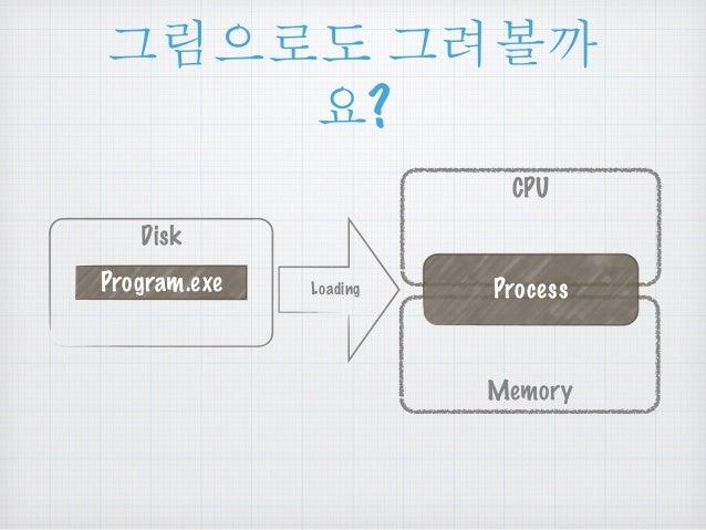૯൜ၒച ૯ยଆ  ဠ?  Disk  Program.exe Loading  CPU  Process  Memory