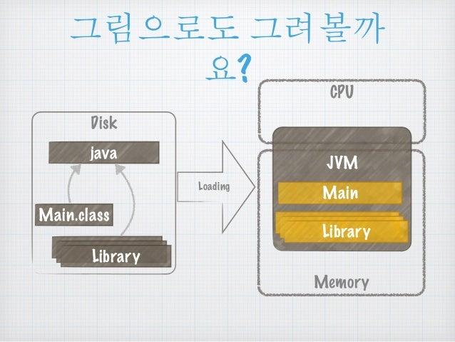 ૯൜ၒച ૯ยଆ  Disk  ဠ?  java  Loading  CPU  JVM  Memory  Main.class  Main  Library  Library