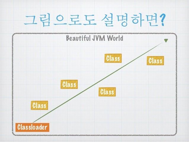 ૯൜ၒച ໕ዻඓ?  Beautiful JVM World  Class  Classloader  Class  Class  Class Class