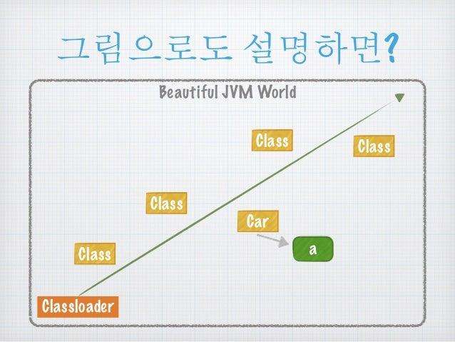 ૯൜ၒച ໕ዻඓ?  Beautiful JVM World  Class  Classloader  Car  Class  Class Class  a