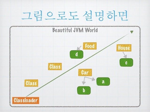 ૯൜ၒച ໕ዻඓ  Beautiful JVM World  Class  Classloader  Car  Class  Food House  a  b  c  d