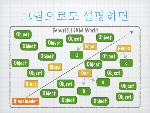 ૯൜ၒച ໕ዻඓ  Beautiful JVM World  Class  Classloader  Car  Object  Class  Object  Food House  a  b  c  d  Object  Object  O...