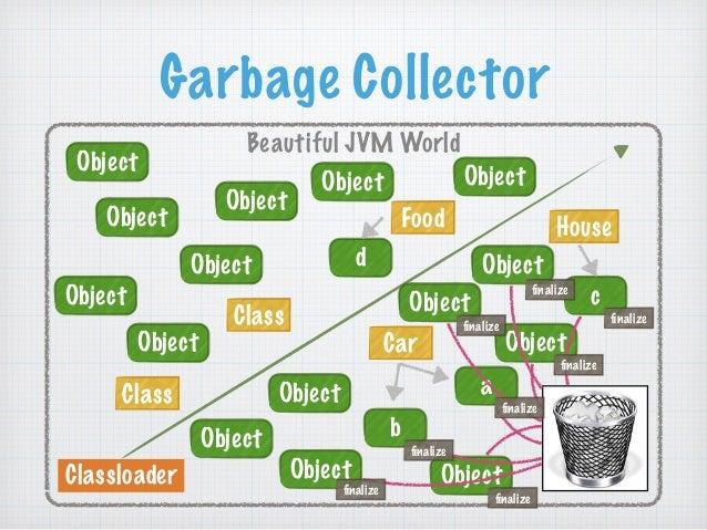 Garbage Collector  Beautiful JVM World  Class  Classloader  Car  Object  Class  Object  Food House  a  b  c  d  Object  Ob...