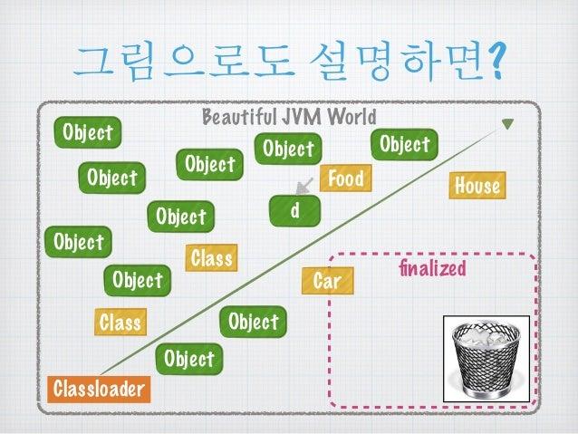 ૯൜ၒച ໕ዻඓ?  Beautiful JVM World  Class  Classloader  Object  Class  Food House  d  Object  Object Object  Object  Object ...