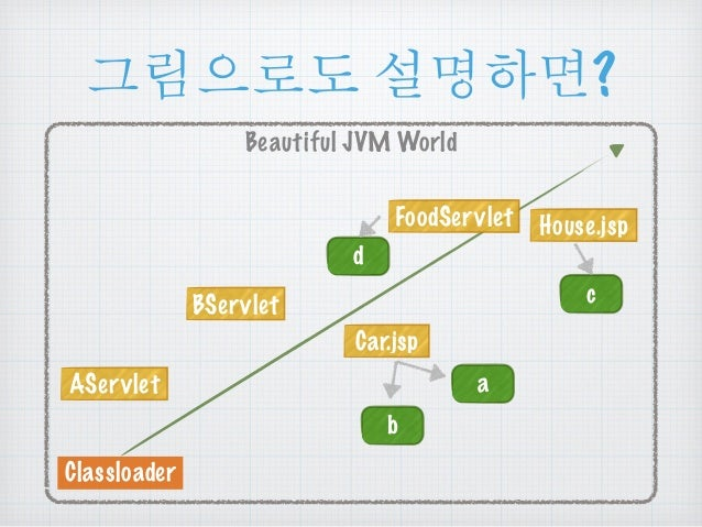 ૯൜ၒച ໕ዻඓ?  Beautiful JVM World  AServlet  Classloader  FoodServlet House.jsp  Car.jsp  a  b  c  d  BServlet