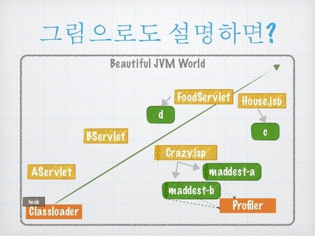 ૯൜ၒച ໕ዻඓ?  Beautiful JVM World  AServlet  Classloader  FoodServlet House.jsp  Crazy.jsp  maddest-a  maddest-b  c  d  BSe...