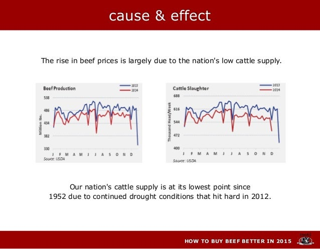 HOW TO BUY BEEF BETTER IN 2015 The rise in beef prices is largely due to the nation's low cattle supply. Our nation's catt...