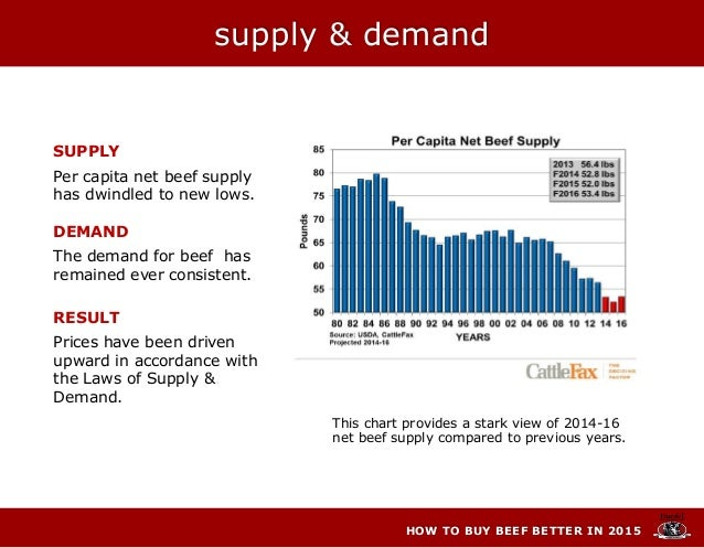 supply & demand HOW TO BUY BEEF BETTER IN 2015 SUPPLY Per capita net beef supply has dwindled to new lows. DEMAND The dema...