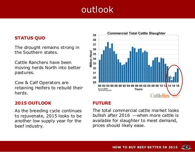 HOW TO BUY BEEF BETTER IN 2015 STATUS QUO The drought remains strong in the Southern states. Cattle Ranchers have been mov...