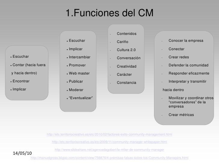 1.Funciones del CM                                                                     •    Contenidos                    ...