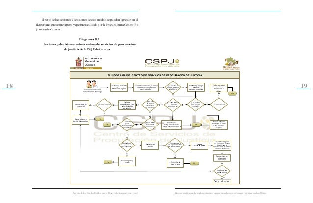 Buenas prcticas en la implementacin del nuevo sistema penal 10 ccuart Choice Image
