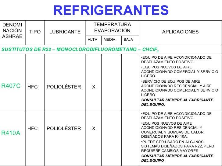 Curso de buenas pr cticas en refrigeraci n - Aire acondicionado cuadro ...