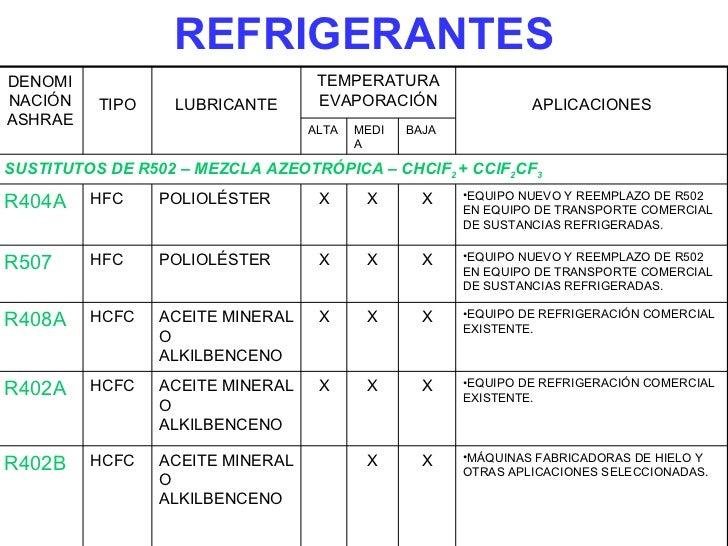 Tipos de lubricantes y refrigerantes