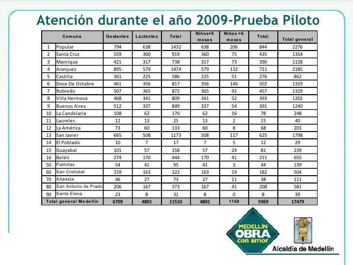 Atención durante el año 2009-Prueba Piloto