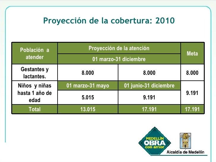 Proyección de la cobertura: 2010 Población  a atender Proyección de la atención Meta 01 marzo-31 diciembre Gestantes y lac...