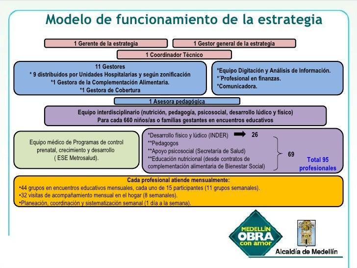 Modelo de funcionamiento de la estrategia 1 Gerente de la estrategia *Desarrollo físico y lúdico (INDER) **Pedagogos  **Ap...