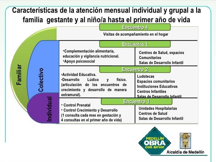 Características de la atención mensual individual y grupal a la familia  gestante y al niño/a hasta el primer año de vida ...