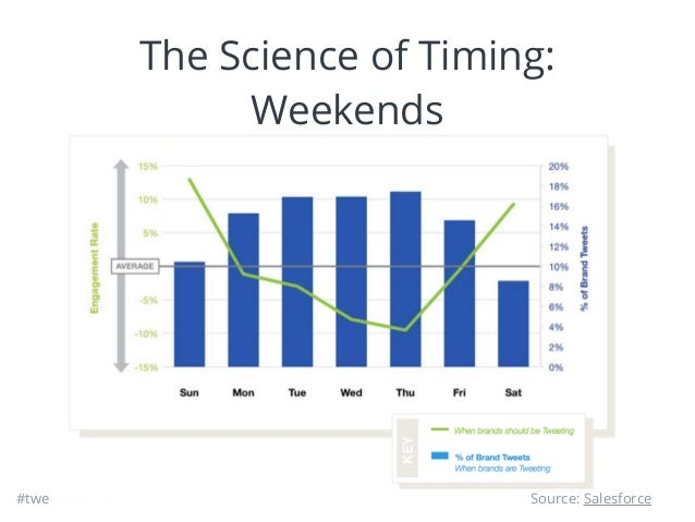 #tweetscience The Science of Timing: Weekends Source: Salesforce