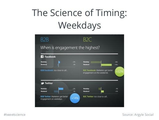 #tweetscience The Science of Timing: Weekdays Source: Argyle Social