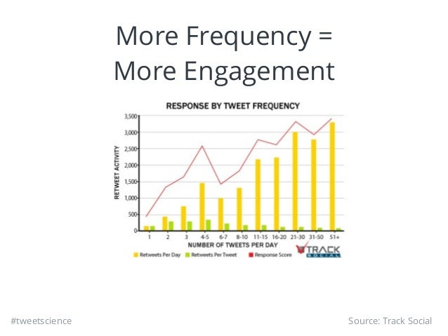 #tweetscience More Frequency = More Engagement Source: Track Social