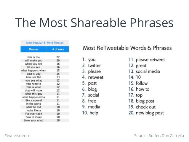 #tweetscience The Most Shareable Phrases Source: Buffer, Dan Zarrella
