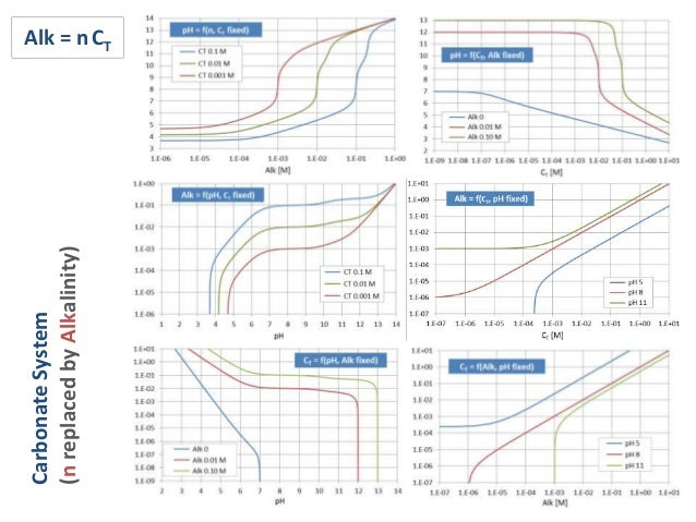 buffer systems Employing gel and buffer discontinuities to produce sharp separation among sample components, multiphasic electrophoresis design can improve the resolution of.