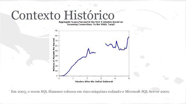 Contexto Histórico  Em 2003, o worm SQL Slammer colocou em risco máquinas rodando o Microsoft SQL Server 2000.