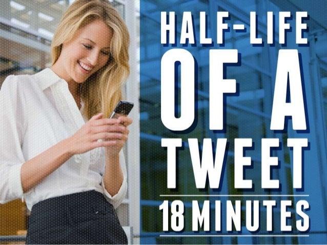 Buffer's Social Media Guide: How Often to Post (Redesigned by Ethos3)