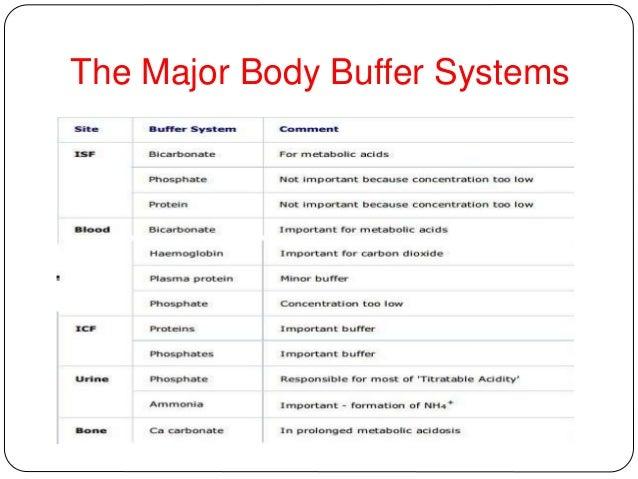Buffers in the body
