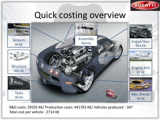 Cost Calculation Of Bugatti Veyron