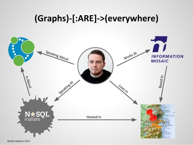 Nathan Ford- Divination of the Defects (Graph-Based Defect Prediction through Change Metrics) - NoSQL matters Dublin 2015 Slide 2