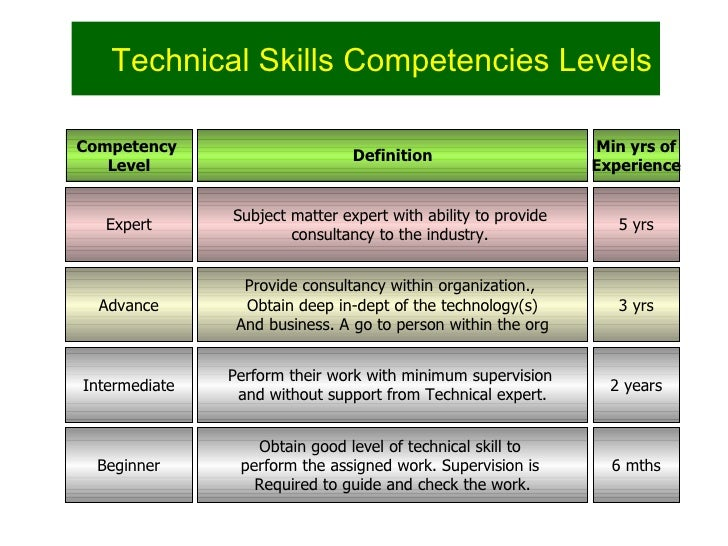 ... Hewitt Associates; 3. Technical Skills Competencies ...  Software Skills