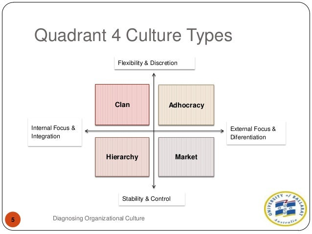 types of organisational cultures According to charles handy's model, there are four types of culture which the organizations follow: let us understand them in detail: power.