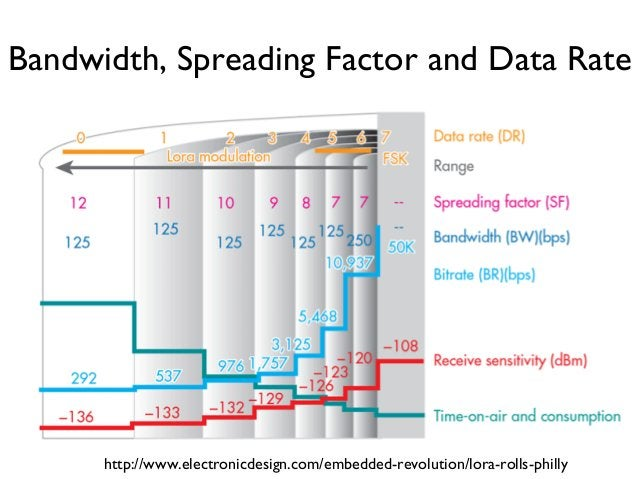 http://www.electronicdesign.com/embedded-revolution/lora-rolls-philly Bandwidth, Spreading Factor and Data Rate