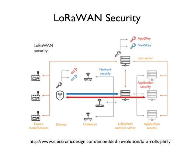 LoRaWAN Security http://www.electronicdesign.com/embedded-revolution/lora-rolls-philly