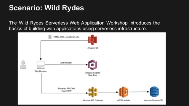 Build a Serverless Web Application in One Day Workshop - DevDay Los A…