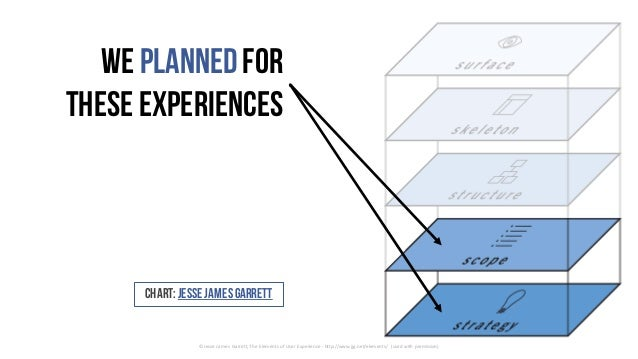 We plannedfor these experiences ©JesseJamesGarrett,TheElementsofUserExperience- http://www.jjg.net/elements/ (us...
