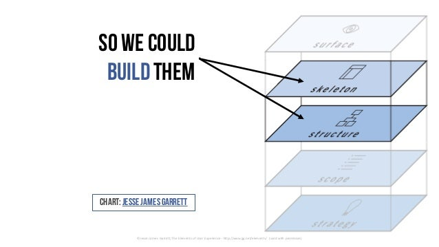 So we could buildthem ©	Jesse	James	Garrett,	The	Elements	of	User	Experience	- http://www.jjg.net/elements/	 (used	with	pe...