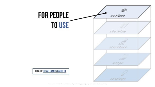 Forpeople to use ©	Jesse	James	Garrett,	The	Elements	of	User	Experience	- http://www.jjg.net/elements/	 (used	with	permiss...