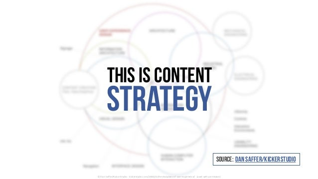 This is content Strategy ©	Dan	Saffer/Kicker	Studio	- kickerstudio.com/2008/12/the-disciplines-of-user-experience/	 (used	...