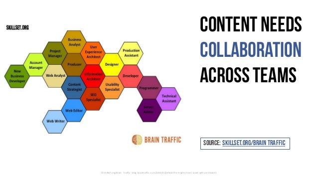 ©	Skillset.org/Brain	 Traffic	- blog.braintraffic.com/2010/01/behold-the-mighty-hive/	(used	with	permission) Content needs...