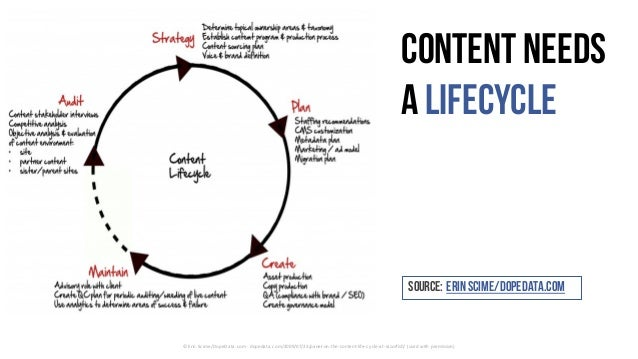 ©	Erin	Scime/DopeData.com	- dopedata.com/2009/07/23/panel-on-the-content-life-cycle-at-razorfish/	(used	with	permission) C...