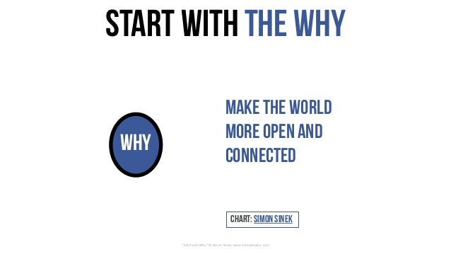 "Start with theWhy why ""Start	with	Why""	©	Simon	Sinek,	www.startwithwhy.com Chart: SimonSinek Make the world more openand c..."