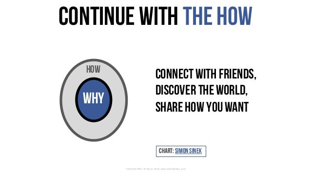 """Continuewith theHow """"StartwithWhy""""©SimonSinek,www.startwithwhy.com connectwith friends, discover theworld, sharehow ..."""